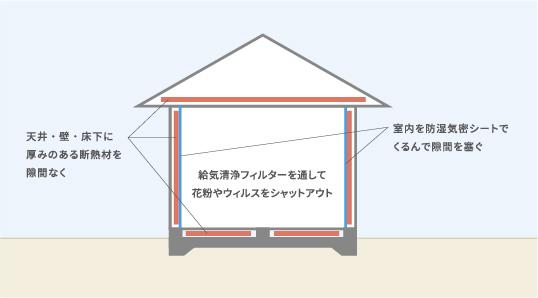 壁・床・天井の説明図