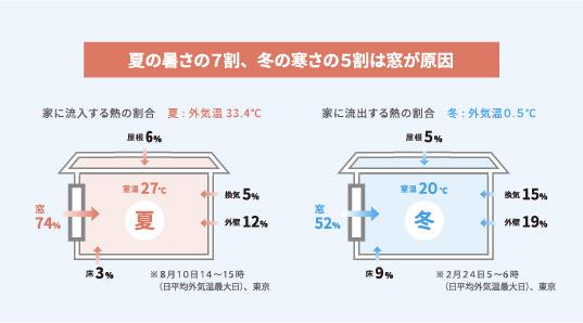 夏の暑さの7割、冬の寒さの5割は窓が原因