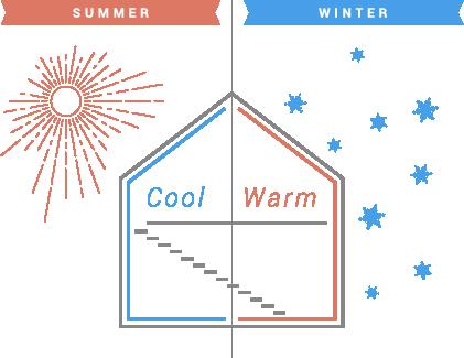 SUMMER=Cool WINTER=Warm