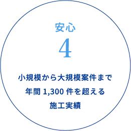 安心4 小規模から大規模案件まで年間1,500件を超える施工実績